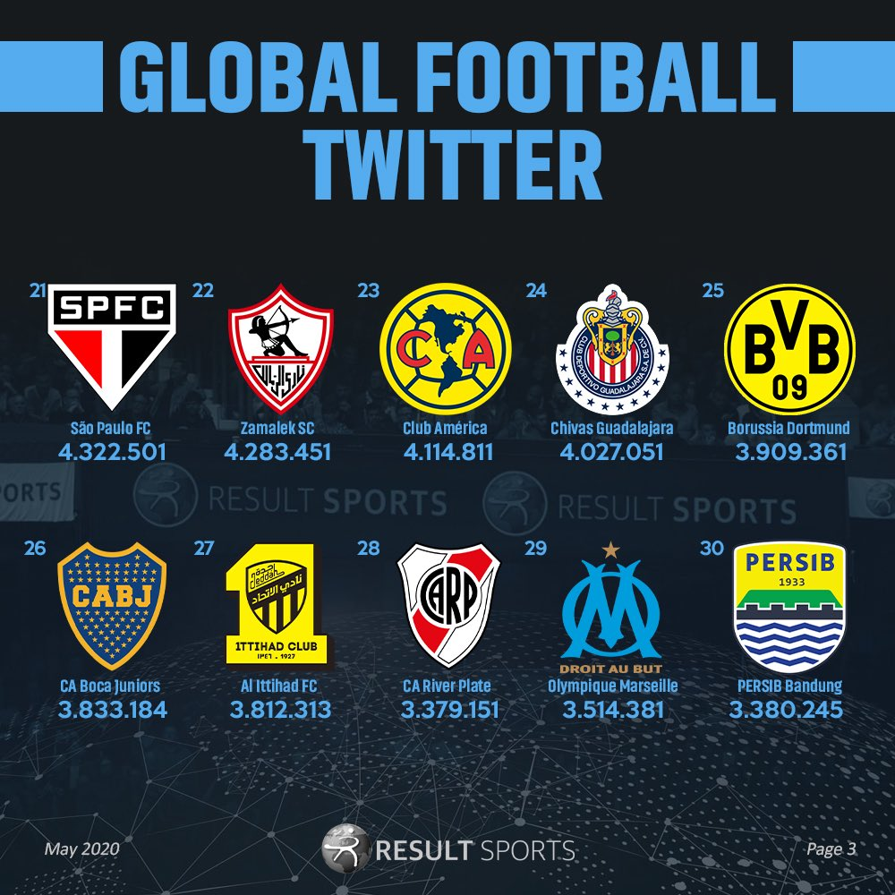 #Global #Football #Digital #Benchmark continues, teams 21 to 30, lead by @SaoPauloFC and @ZSCOfficial! Best Asian team, @persib in position 30! #GFDB20 #TwitterEdition #RESULTSports #DataIsKeypic.twitter.com/426HaGcr7s