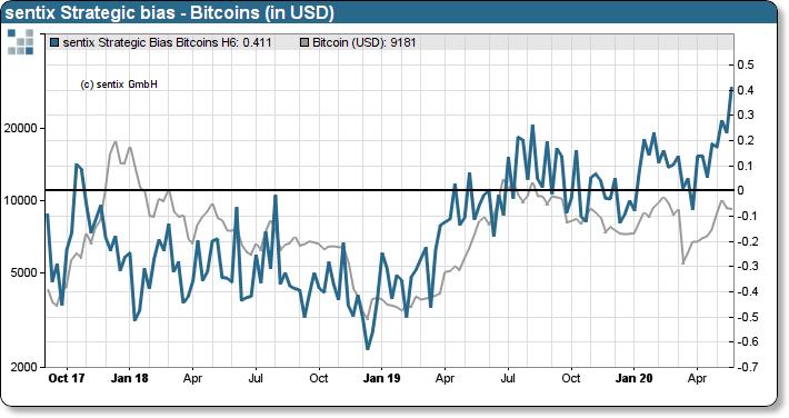 Sentix bitcoins sentimentality bitcoins mining software