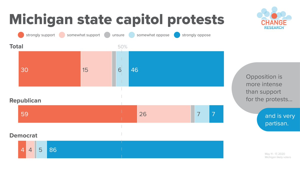 Our recent  @crookedmedia / Change Research poll of Michigan voters found a majority of Michiganders oppose the state capitol protest - 53% oppose v. 45% support. More here:  https://t.co/mJr9wa7Kt7 https://t.co/DcIc504Bff