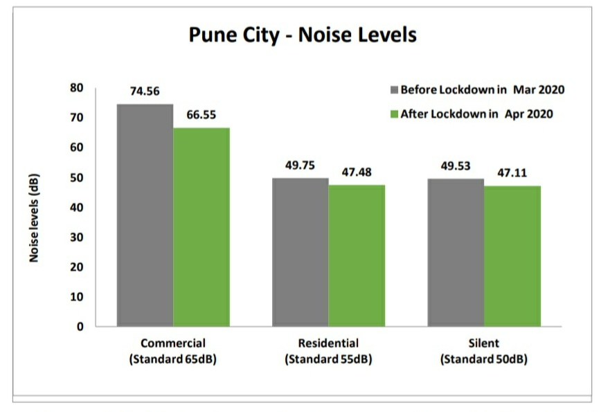 Noise level before and after lockdown in #Pune city. pic.twitter.com/AjKxj8n6Bl