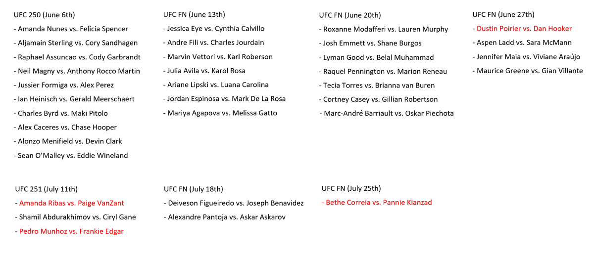 Here are all UFC fights so far for June & July.  (The red ones are either verbally agreed or confirmed by one fighter, the ones in black are done as far as I'm concerned) https://t.co/IwdtMHHjkG
