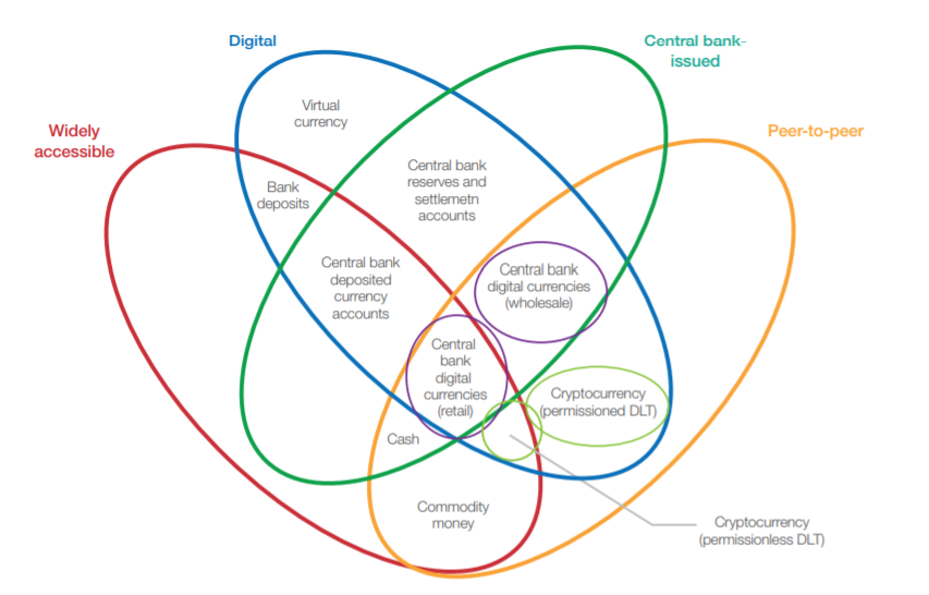 Central bank activities with blockchain and distributed ledger technology are not always well known or communicated. Link >> bit.ly/3bLEesT @wef via @antgrasso @antgrasso_IT #blockchain #cryptocurrencies #DigitalTransformation