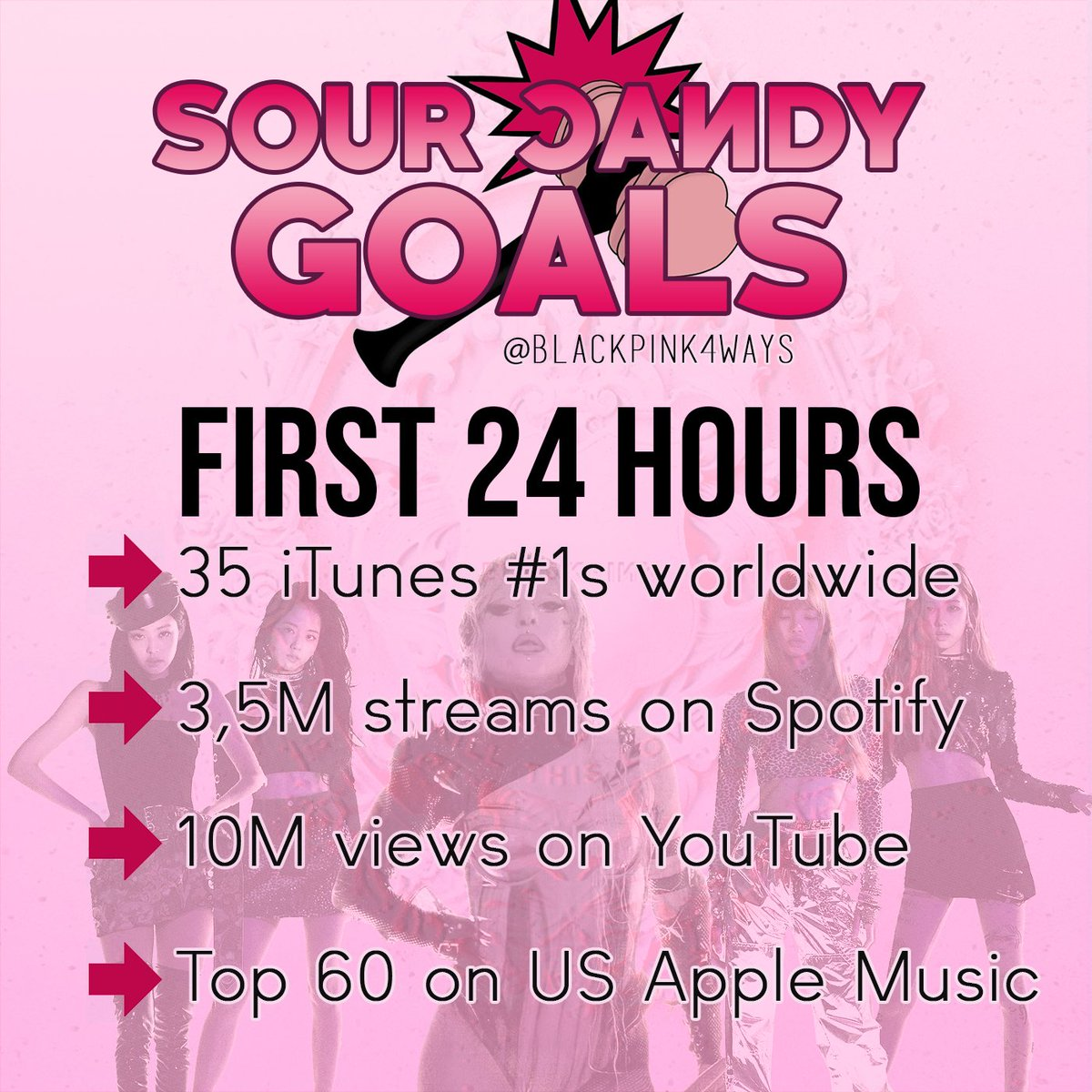 "These are the goals for LADY GAGA & BLACKPINK's collaboration song ""SOUR CANDY"" for the FIRST 24 HOURS!  SPREAD!  #SourCandyIn4Days #SourCandy #Chromatica @ygofficialblink @ladygagapic.twitter.com/0SPgMgO6Hk"