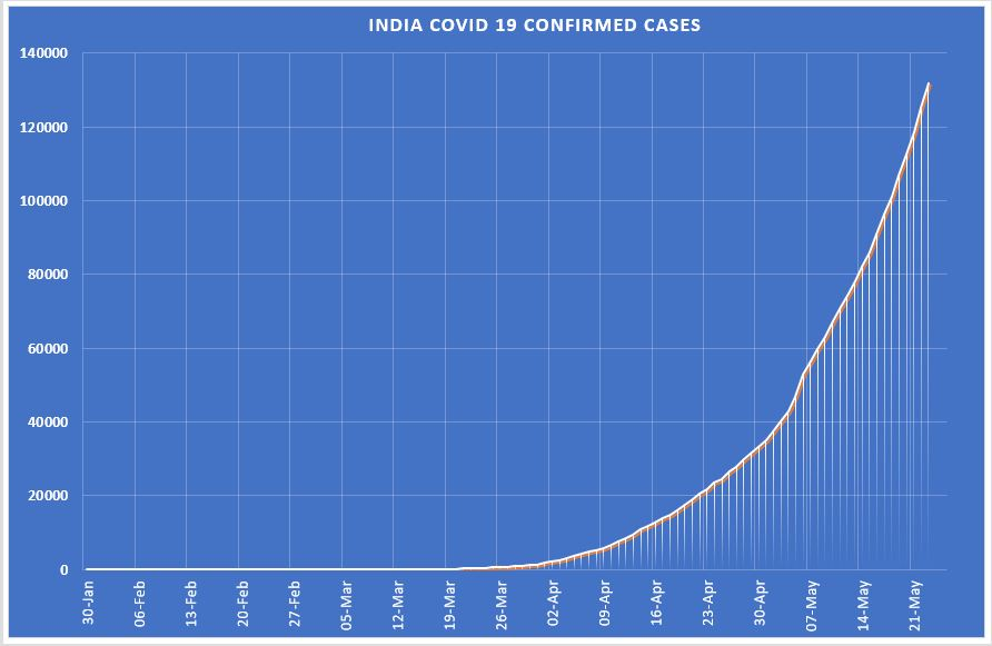 Look at this trajectory of Indias #COVID19 cases, our curve gets sharper whatever twists are given by Governments mandarins. Mark this tweet, at this rate we will hit 2 lakh cases by June 1st