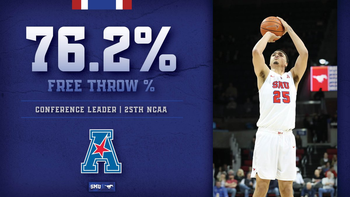 SMU led @American_MBB in FT% (76.2, 25th NCAA), scoring (72.9), FG% (45.1), assists (15.6, 19th NCAA) & assist-to-turnover ratio (1.2) #PonyUp #SMUfacts   http://bit.ly/33ZDjTj pic.twitter.com/IE4vq5fMoU