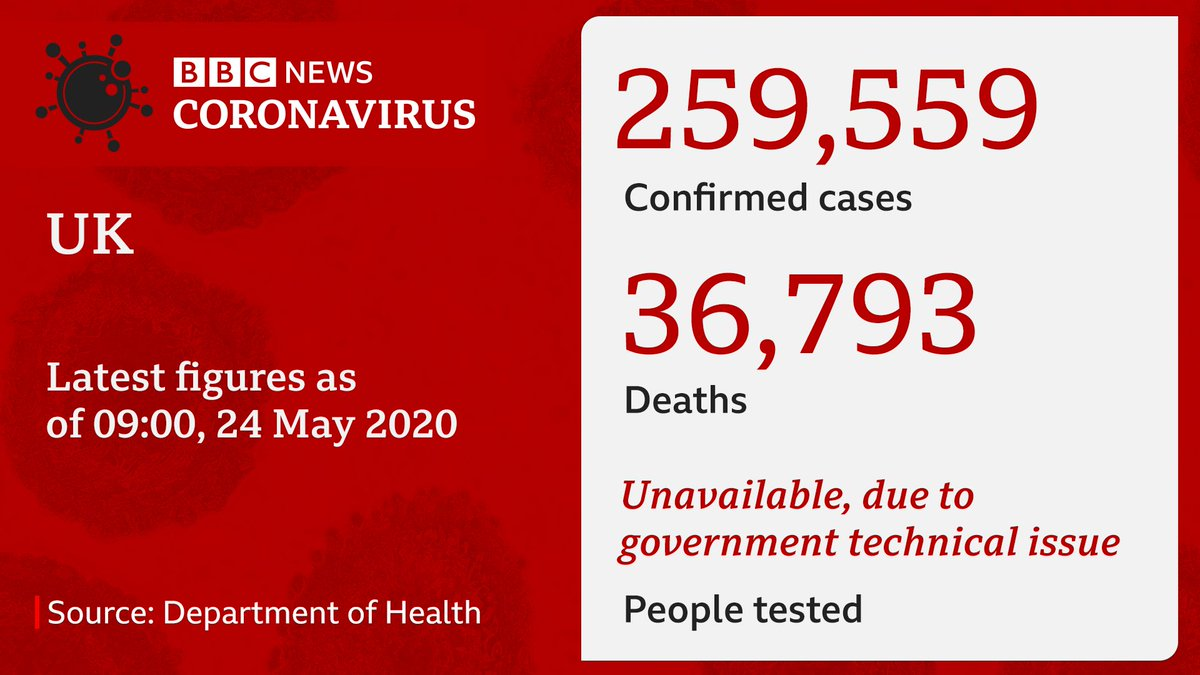 Latest UK government figures show the number of recorded deaths with coronavirus has risen to 36,793, an increase of 118 The government says a technical issue means, for a second day, it is unable to provide figures on the number of people tested bbc.in/3cYU5FT