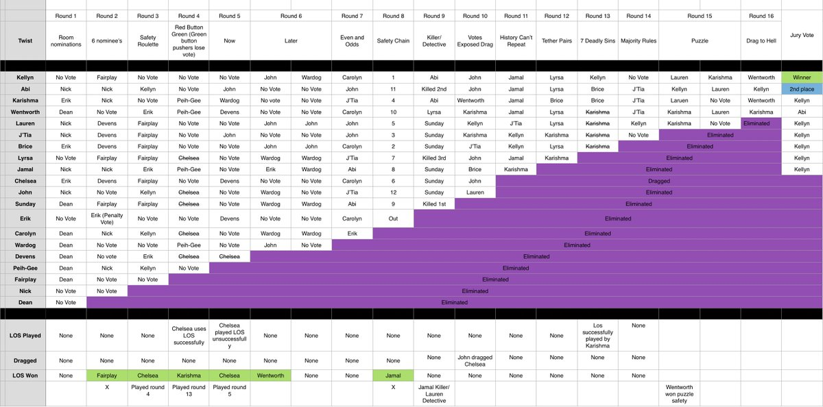 Replying to @SequesterAccess: THE VOTING CHART FOR THE SURVIVOR #SEQUESTER MINI 🔥🏝️