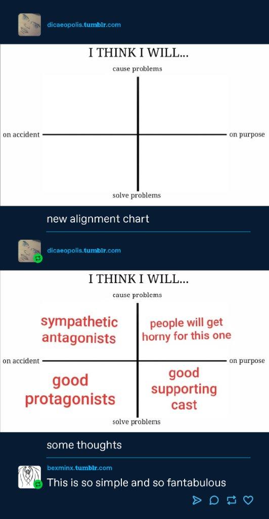 New alignment chart!