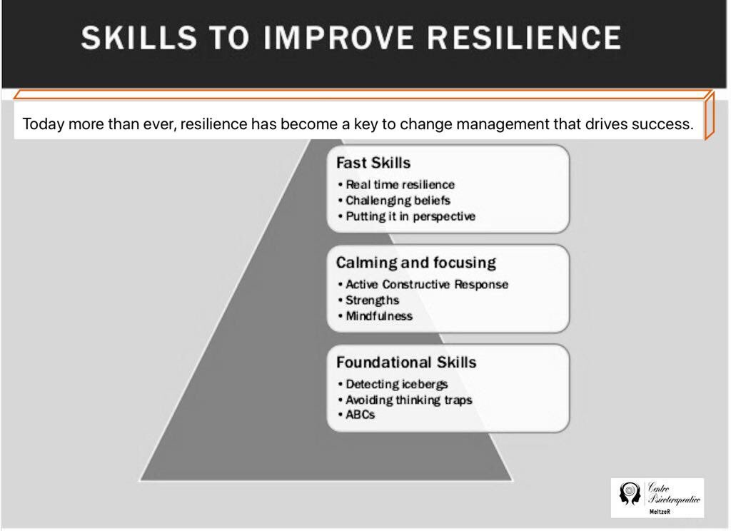 """#psicologia #hipnosis  #resilience  #resilience   """"Today more than ever, resilience has become a key to change management that drives success""""pic.twitter.com/u7koLTs5La"""