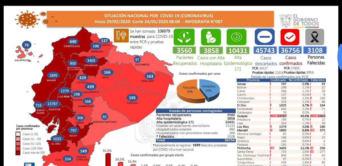 #ATENCIÓN | ACTUALIZACIÓN de datos en #Ecuador   confirmados descartados alta epidemiológica alta hospitalaria recuperados fallecidos COVID fallecidos probables  Se han realizado pruebas #COVID19pic.twitter.com/6huvq5J3C6