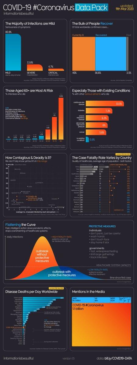 #Coronavirus infographic data pack, #Covid_19 science-backed charts in one place >>> @infobeautiful via @MikeQuindazzi >>> #futureofwork >>>  https://t.co/LEkraoqlWs https://t.co/SkJV5ZUfv6