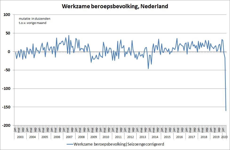 week tm 24 mei: Voor negende week enorm veel werkloosheidsaanvragen in de VS; Nederlandse werkgelegenheid zeer sterk teruggelopen in april; Nederlandse regering komt met verlenging van het steunpakket met 3 maanden. https://t.co/ign4uXkjFs https://t.co/RvhN4eS0pS