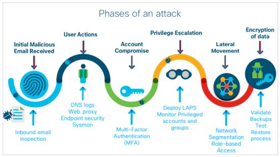 So easy to do... OMG! Phases of an attack via Cisco #Infosec #CyberSecurity #CyberAttack #Hack #Breach #Threat #DDoS #Malware #Ransomware #Cyberwarning #Phishing #SpyWare #Tech #Technology #Tech_1k @CioAmaropic.twitter.com/z6KjegwUvW
