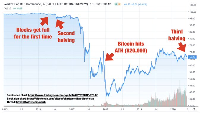 Bitcoin dominance chart annotated by Nikita Zhavoronkov