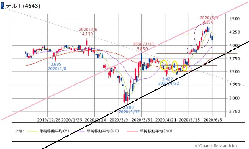 テルモ 株価