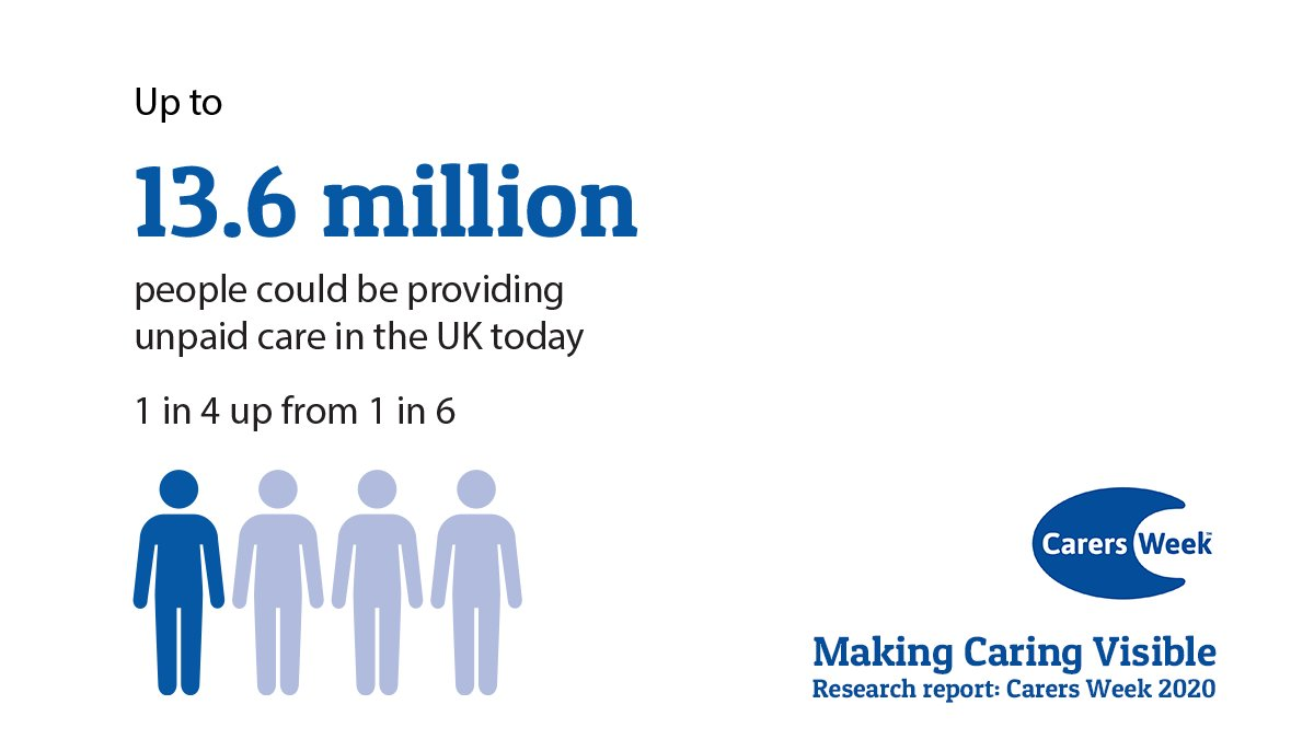 New research launched for #CarersWeek found there are an estimated 13.6 million unpaid carers in the UK. That is 26% of the population. It is more important than ever that we are all #MakingCaringVisible