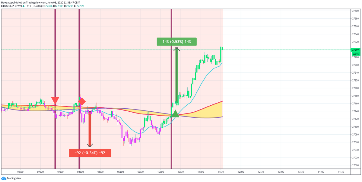 TradingView trade BTI Algorithm power  on indices follow up