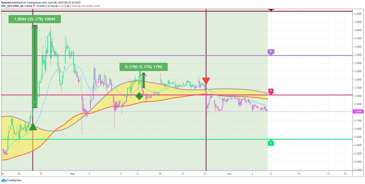 TradingView trade CYDY DECN NWAU