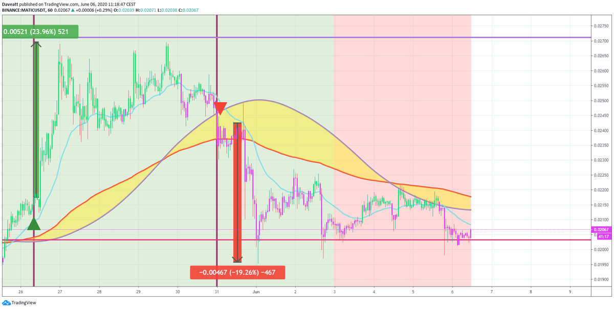 TradingView trade MATIC EOS XEM