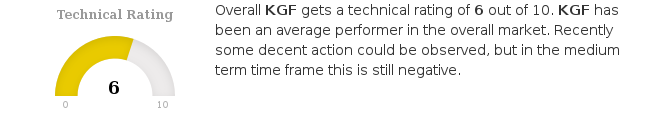In the last month $KGF.L has a been trading in the 153.70 - 214.60 range, which is quite wide. https://t.co/ozKEMrKHux #ChartMill #KingfisherPlc #KGF #LondonStockExchange #TechnicalAnalysis https://t.co/P07dt3UVM4