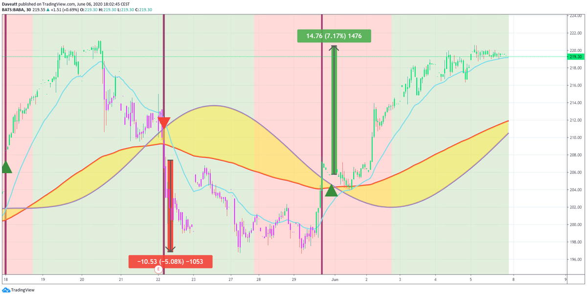 TradingView trade JD BIDU BABA