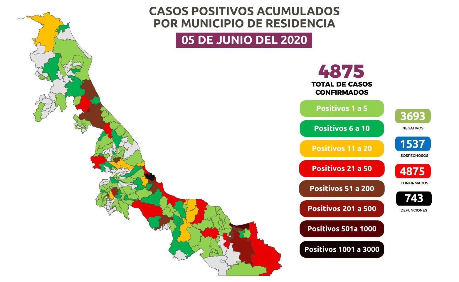 Casos de coronavirus en Veracruz aumentan exponencialmente en un día
