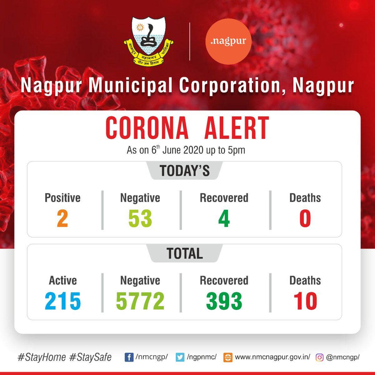NMC #Covid_19 alert: total status update of the COVID19 cases as on 06 June 2020 #CoronaUpdatesInIndia #WarAgainstVirus #IndiaFightsCoronavirus https://t.co/6oX9PH7a4D