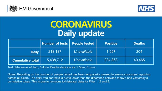 Coronavirus Daily Update - 6 June 2020 Number of tests: Daily = 218,187, Cumulative total = 5,438,712 People tested: data unavailable Positive: Daily = 1,557, Cumulative total = 284,868 Deaths: Daily = 204, Cumulative total = 40,465 Test data are as of 9am, 6 June. Deaths data are as of 5pm, 5 June. Notes: Reporting on the number of people tested has been temporarily paused to ensure consistent reporting across all pillars. The daily total for tests is 6,248 lower than the difference between today's and yesterday's cumulative totals. This is due to revisions to historical data for Pillar 1, 2 and 3.