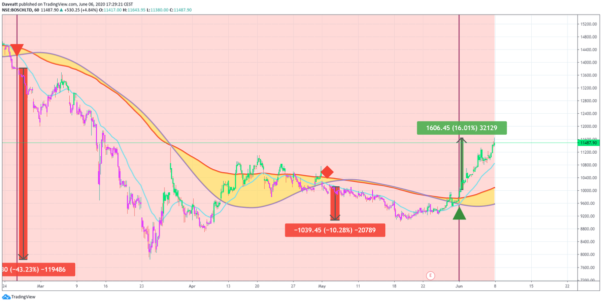 TradingView trade MOTHER APOLLO BOSCH