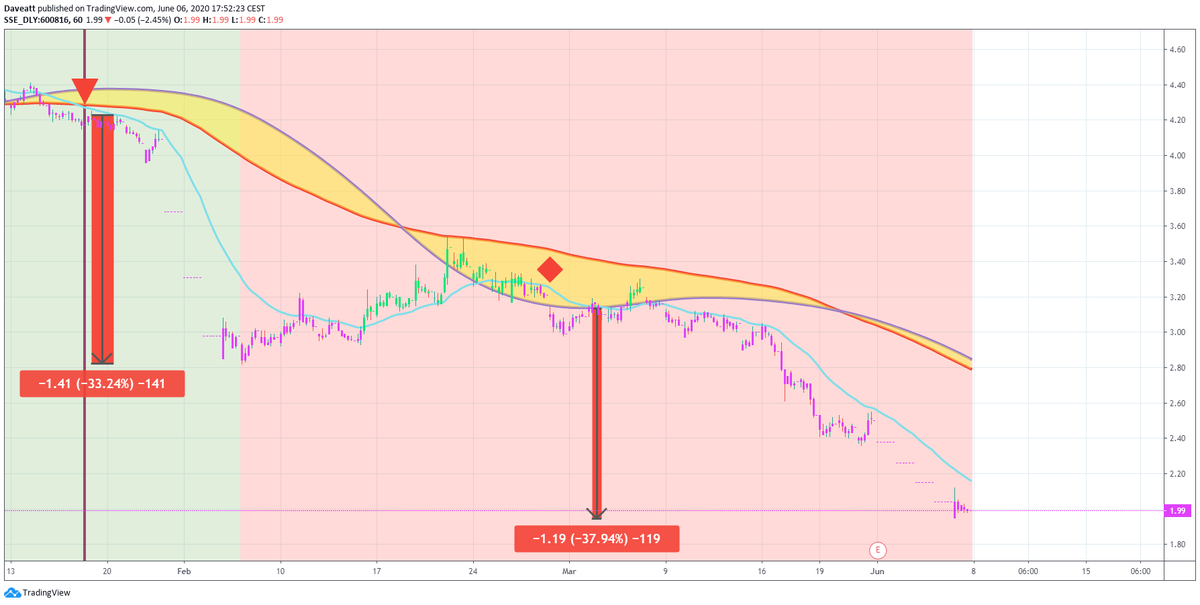 TradingView trade Gree real estate Anhui Anxin trust