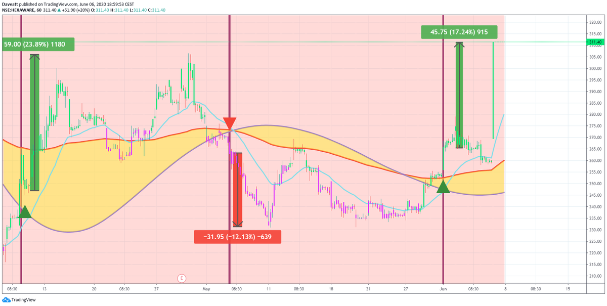 TradingView trade VEDL IDEA HEXAWA