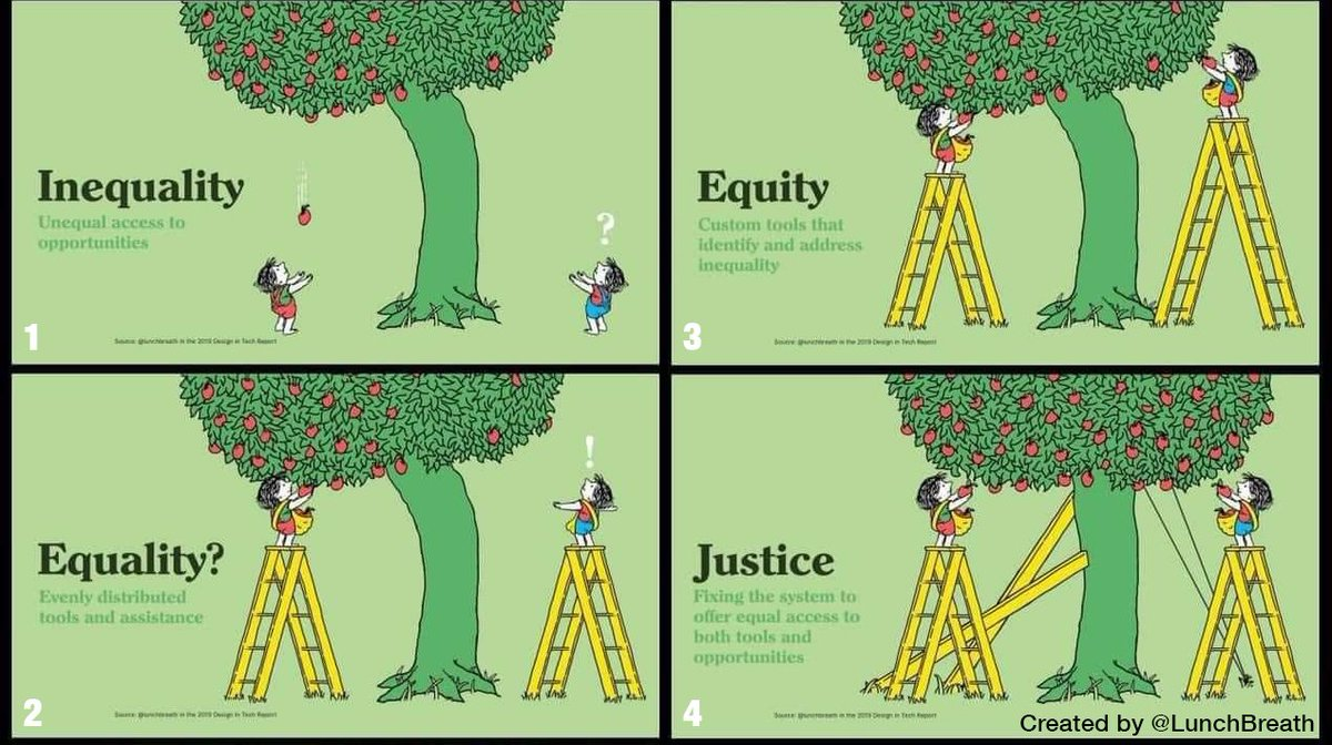 Doing the same thing for and with every child isn't fixing the problem; it's covering up the problem. Every ladder must be lovingly, authentically particular to every climber, but the tree itself, too, must be lovingly, authentically fixed. <a target='_blank' href='https://t.co/GPcar5ItFN'>https://t.co/GPcar5ItFN</a>