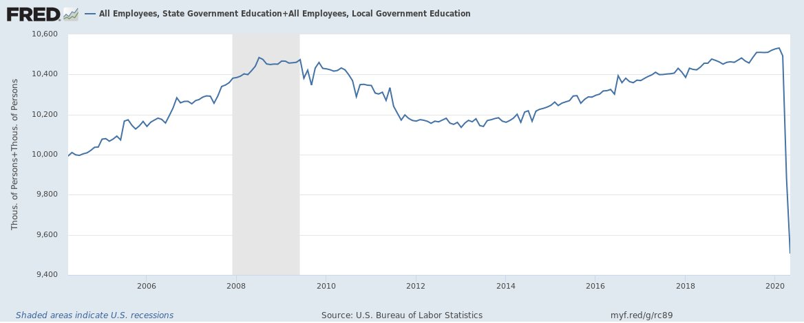 Over the past two months, state & local governments have cut about 1 million jobs in education https://t.co/dcMDdNMsAx