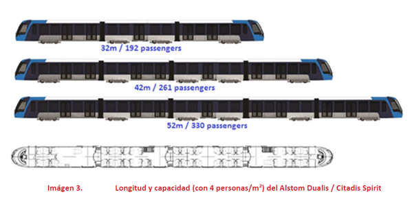 [Image 3. Length and capacity (at 4 people per square metre) of Alstom Dualis / Citadis Spirit (approximate translation)]