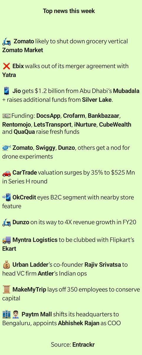 Top news of the week [Recap]  #startup #ecommerce #funding #layoff #payments #grocery #deliverypic.twitter.com/54lkal0a31