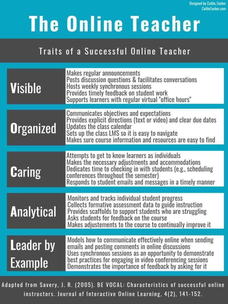 Traits of a successful online teacher 👩🏫 👨🏫