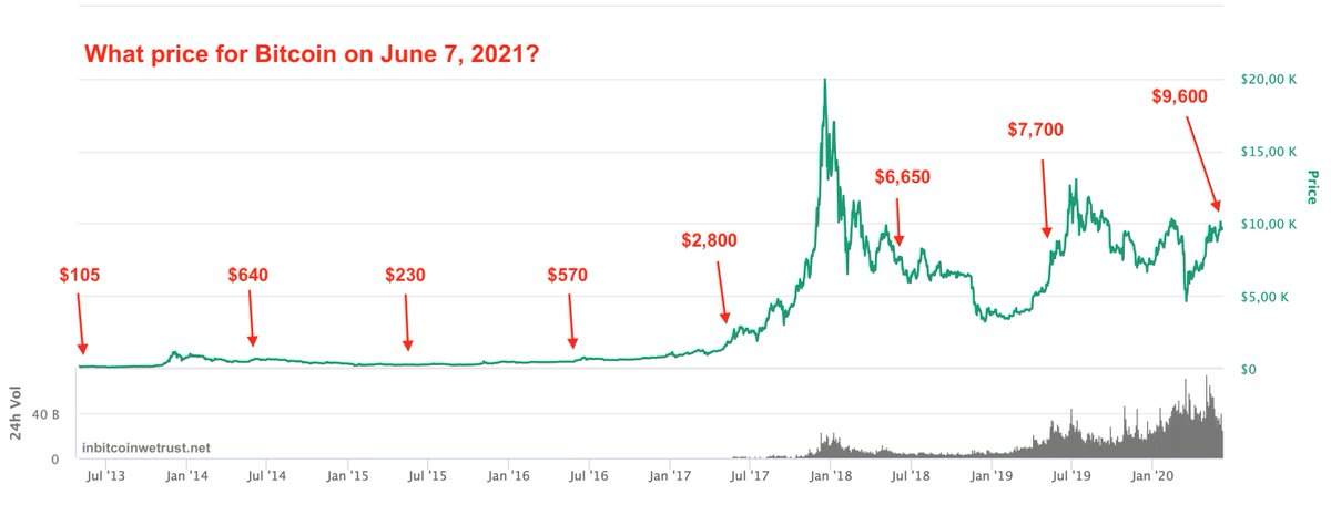 whats going on with cryptocurrency market 2021