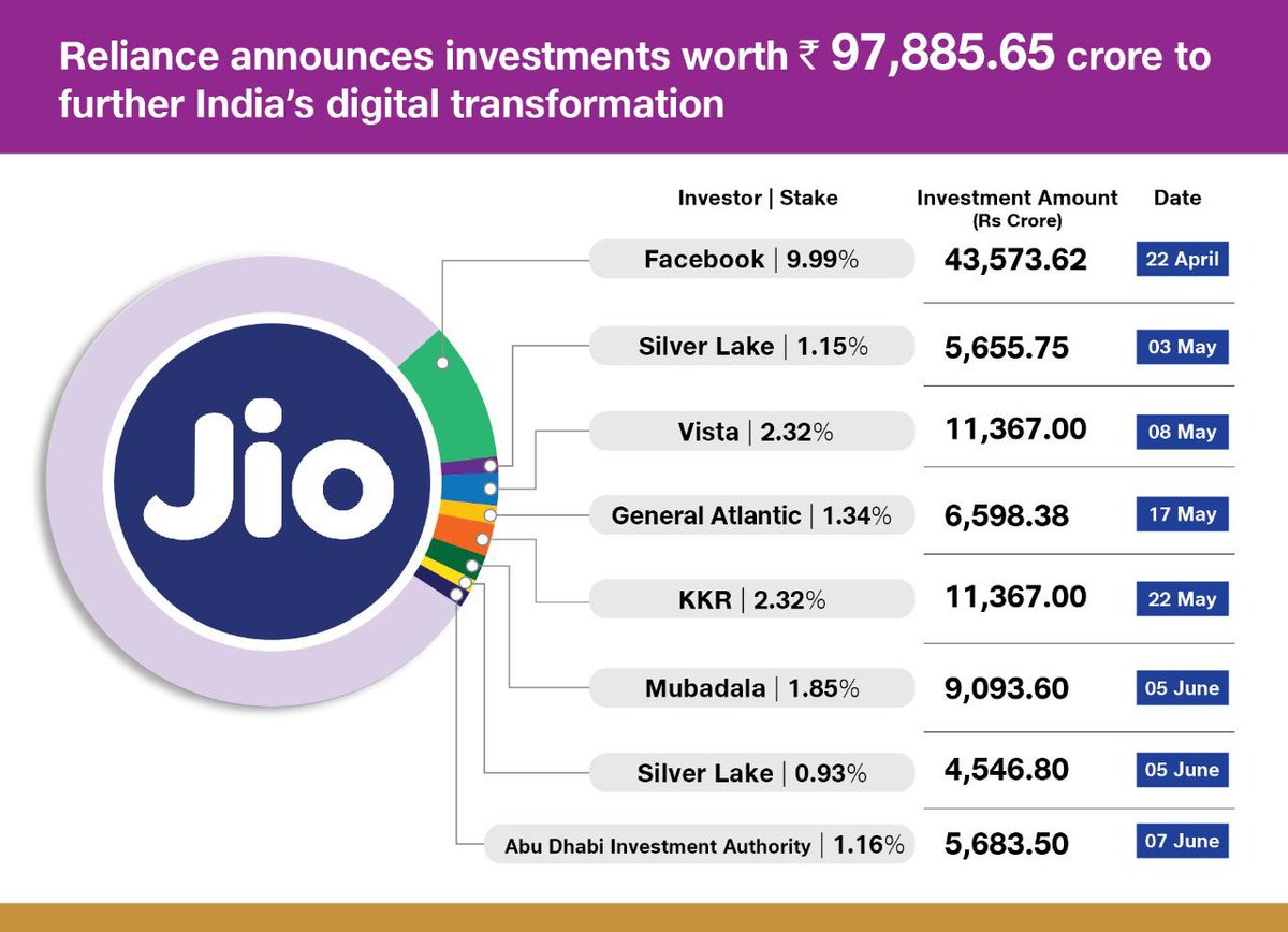 ADIA to invest Rs.  5,683.50 crore in Jio Platforms