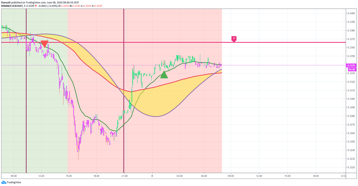 TradingView trade TRX BAT ICX