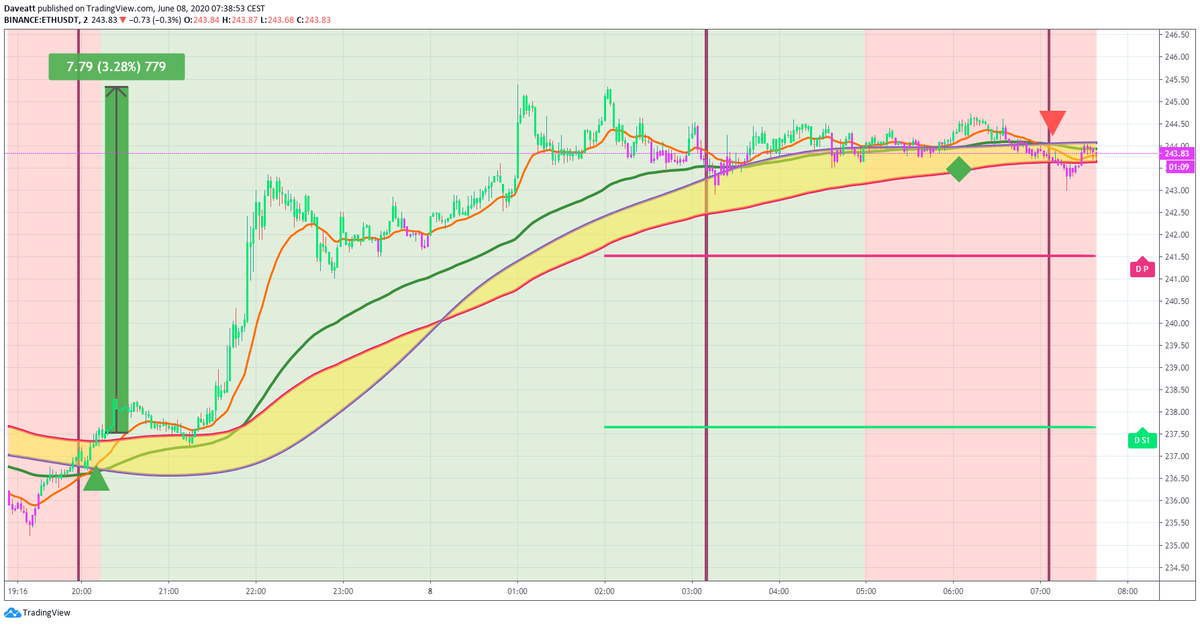 TradingView trade BTC ETH XRP LTC follow up