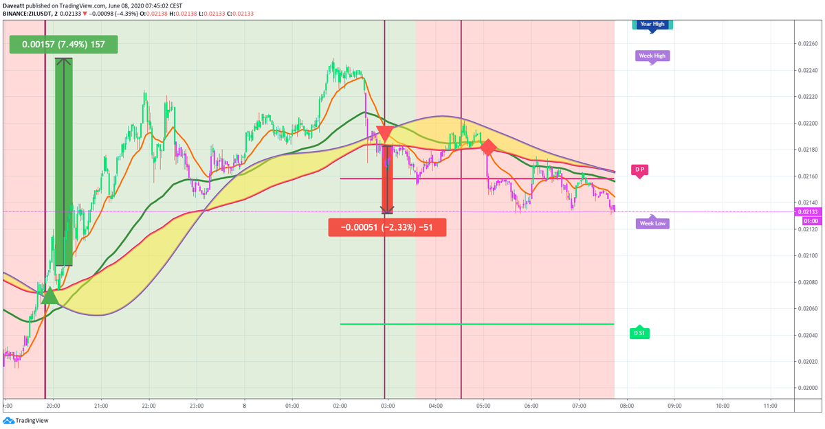 TradingView trade ZIL EOS XEM follow up
