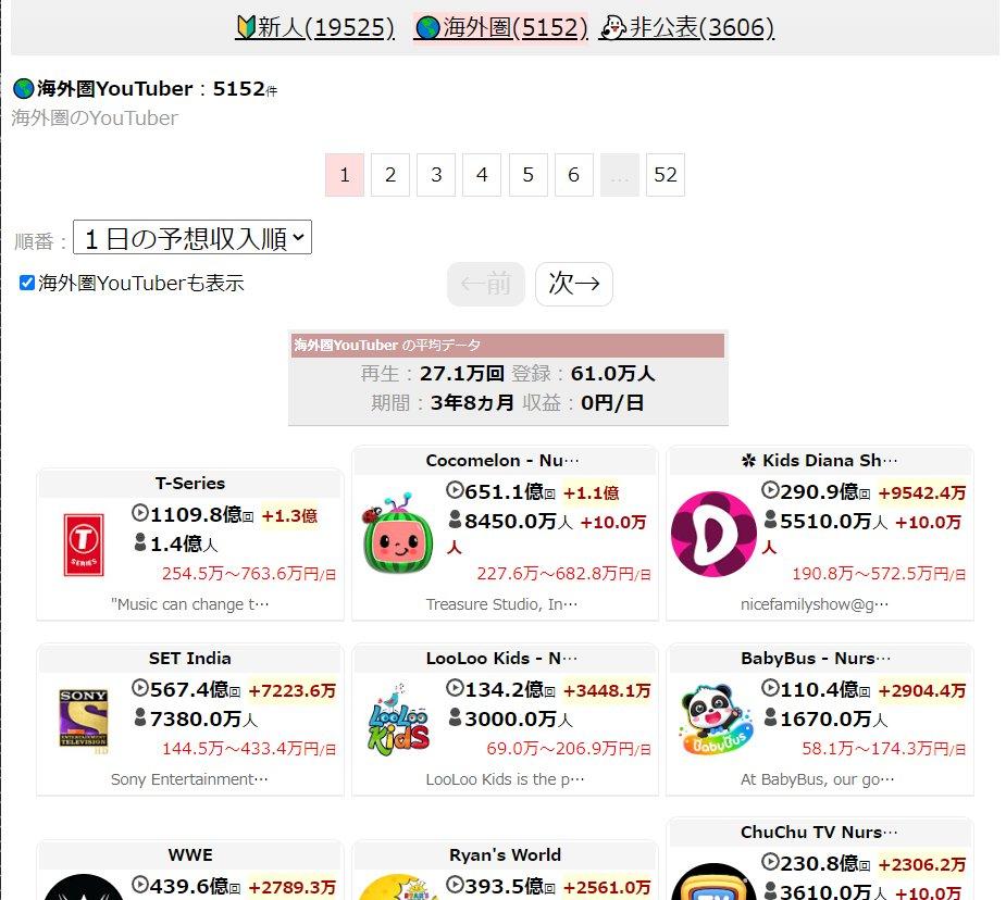 ランキング 年収 ユーチュー 日本 バー 人気YouTuberの収入!年収ランキング20選【日本・海外別】