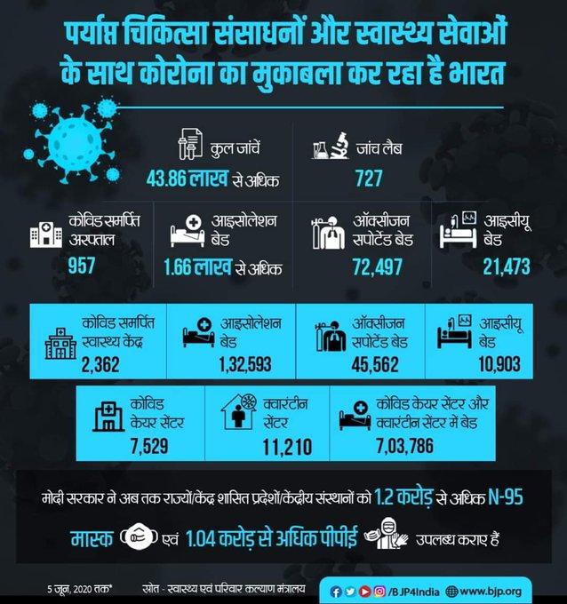 पर्याप्त चिकित्सा संसाधनों और स्वास्थ्य सेवाओं के साथ कोरोना का मुकाबला कर रहा है भारत।
