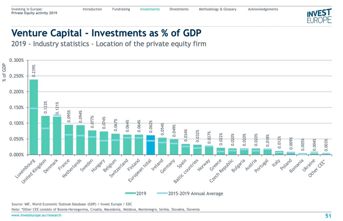 #Luxembourg  in 1st place among #EU countries, with a significant growth in #VC investments over the past 5 years.  #startups #innovation #growth pic.twitter.com/C7TuHE7RnJ