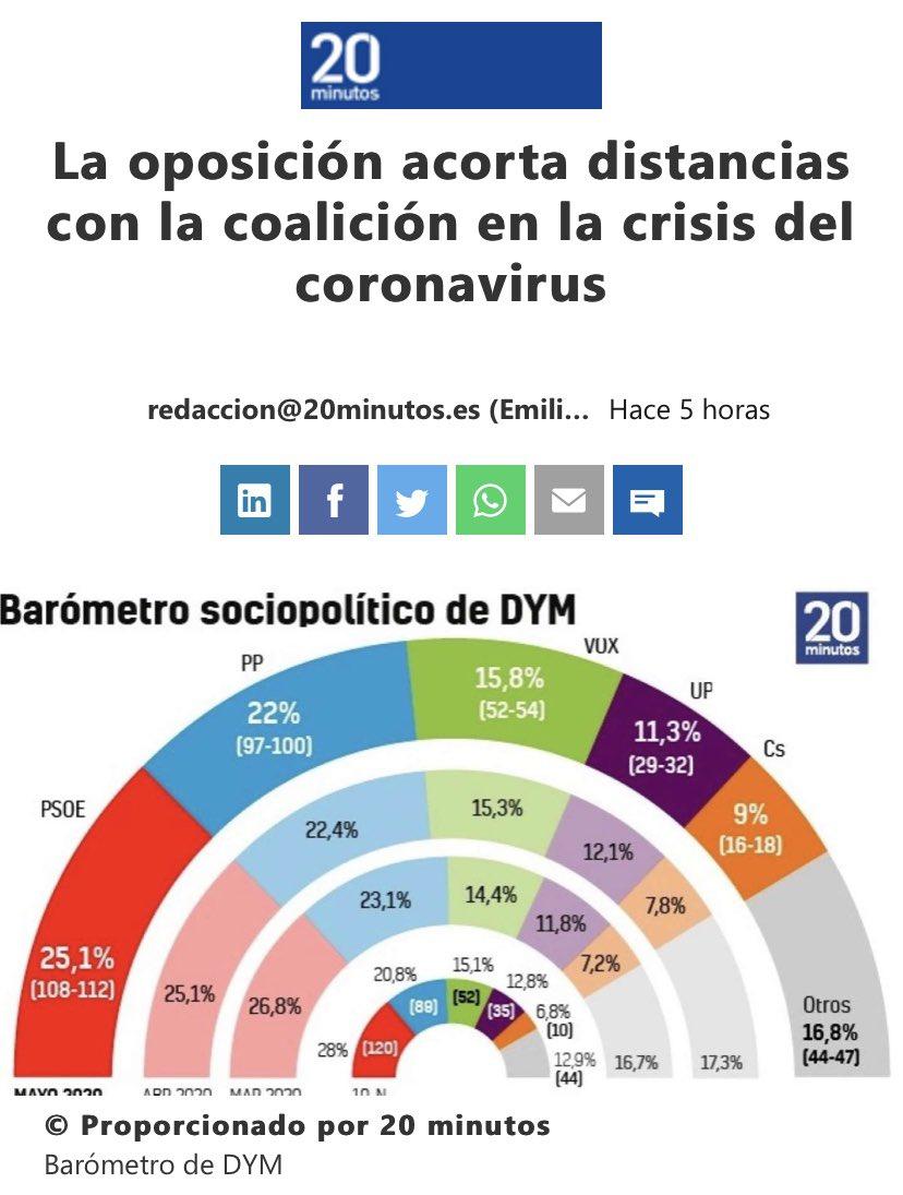 #Alcorcon #Madrid #España @vox_es sigue en ascenso.   https://t.co/EpcmkONNTU https://t.co/bCuANXzzR9
