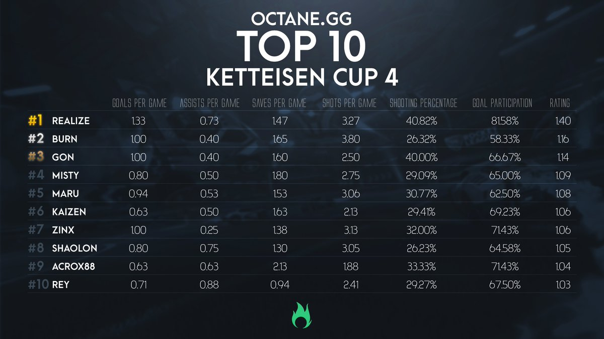 Stats for last Saturdays @APL_Esports Ketteisen Cup 4 are available on the site! Here are the top performing players of the event: 🥇@ReaLizeRL 🥈@BurnRL_ 🥉@1NE_Gon Player stats: octane.gg/stats/players/… Team stats: octane.gg/stats/teams/ke…