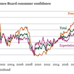 Image for the Tweet beginning: US consumer confidence inched up