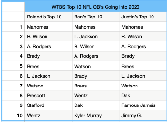 On tonights Podcast the guy's rounded out their top 10 QB lists heading into the 2020 NFL season with their 6th-10th ranked QB's! Check it out below, and don't forget to show us your top 10. #NFLTwitter #NFLOffseason pic.twitter.com/ruJTLPQeBp