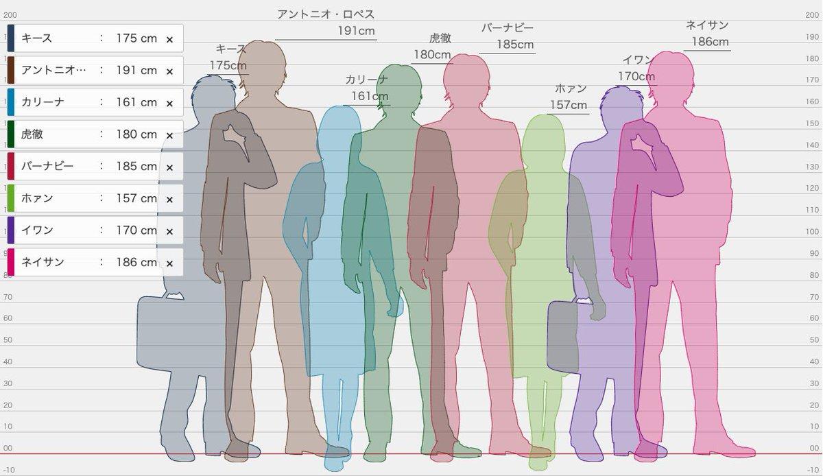 ー 身長 たった 比較 し