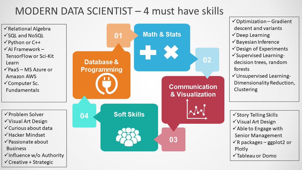 Modern Data Scientist must have 4 multidisciplinary skillsets, a graphic cheat-sheet #DataScientist #bigdata #DeepLearning #MachineLearningpic.twitter.com/ozyJrXfYBq